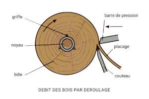 débit par déroulage placage bois